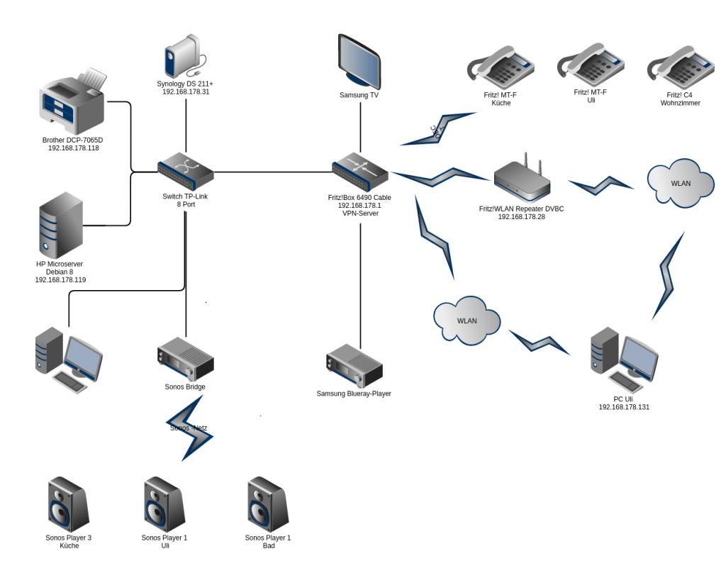 Netzwerk Home